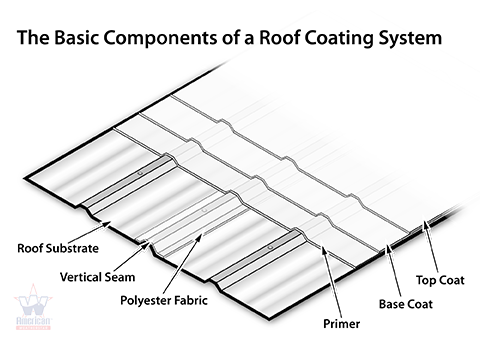 Common Roof Covering Options
