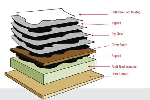 The Cost Of Flat Roof Replacement